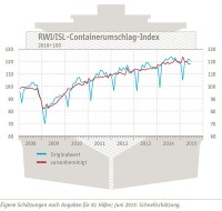 RWI-Index-Juli-2015_600